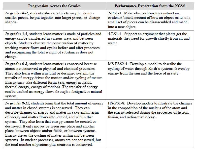 Crosscutting Concepts Gradeband Progression: Energy and Matter