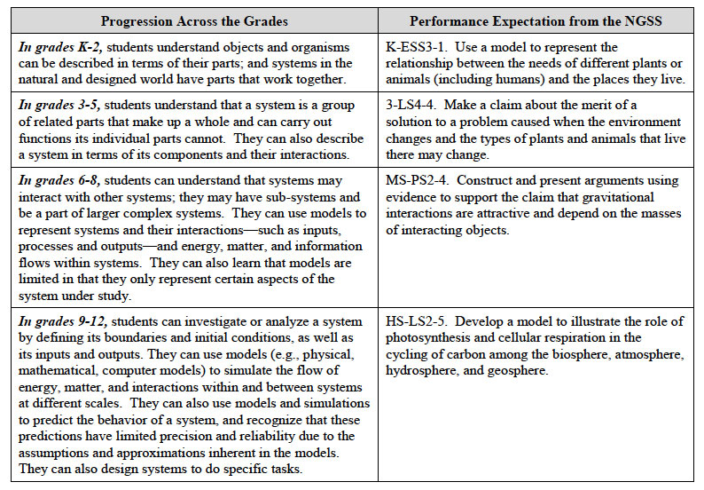 Crosscutting Concepts Gradeband Progression: Systems and System Models